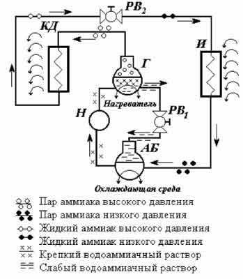 Упрощенная схема абсорбционной