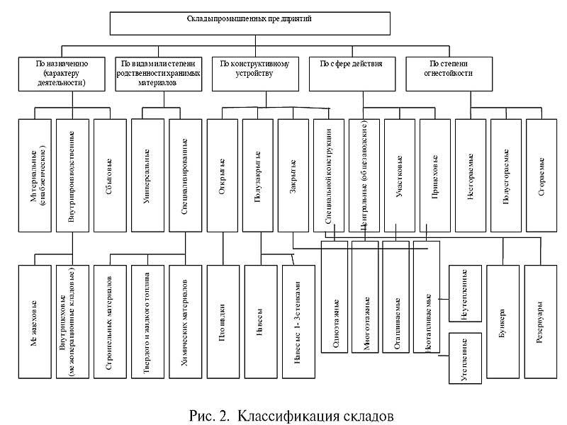 Классификация складов.